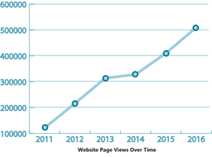 Website Page Views over time