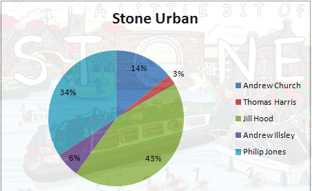 Stone Urban 2017 results